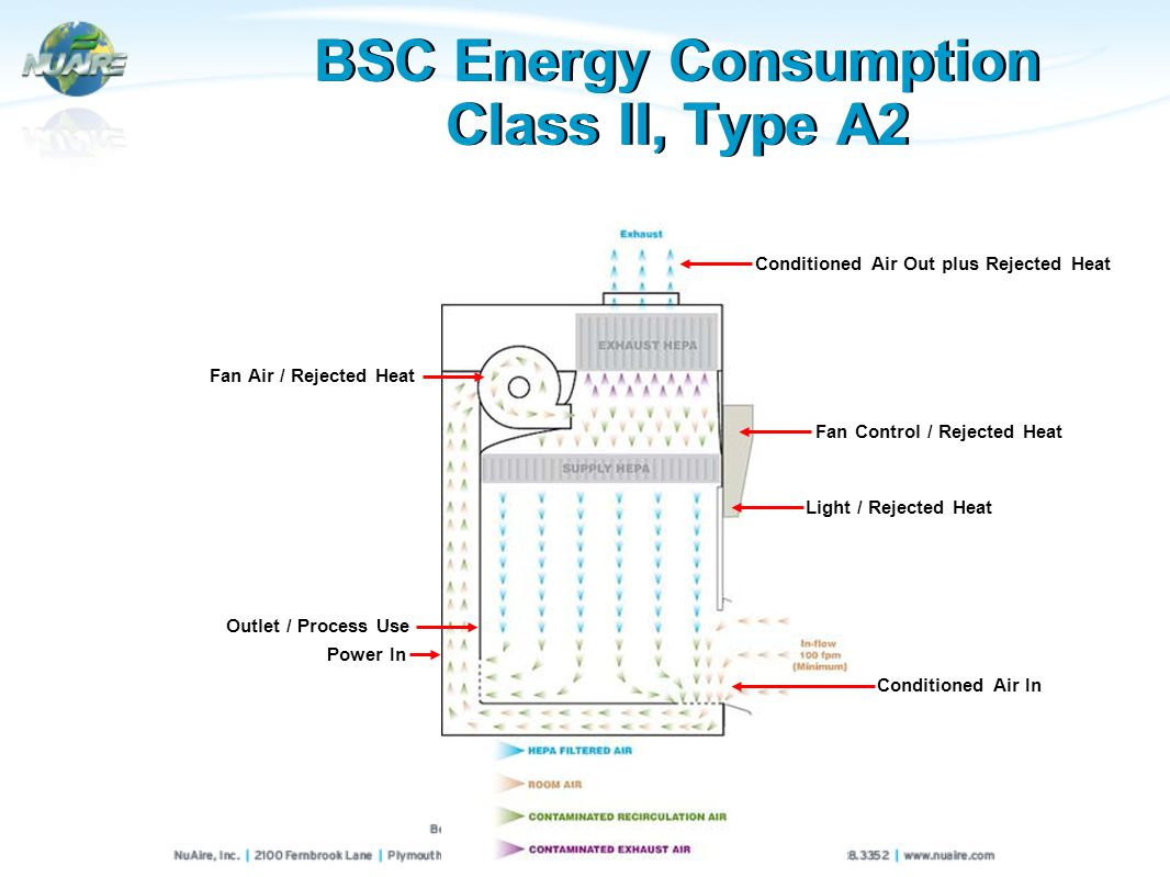 BSC Energy Consumption Class II, Type A2 Fan Air / Rejected Heat Outlet / Process Use Power In Conditioned Air Out plus Rejected Heat Fan Control / Rejected Heat Light / Rejected Heat Conditioned Air In