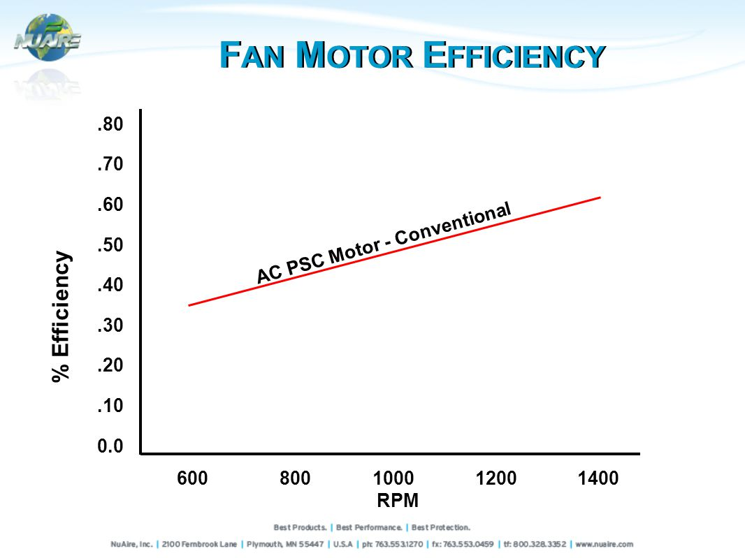 % Efficiency.80.70.60.50.40.30.20.10 0.0 600800100012001400 RPM AC PSC Motor - Conventional F AN M OTOR E FFICIENCY