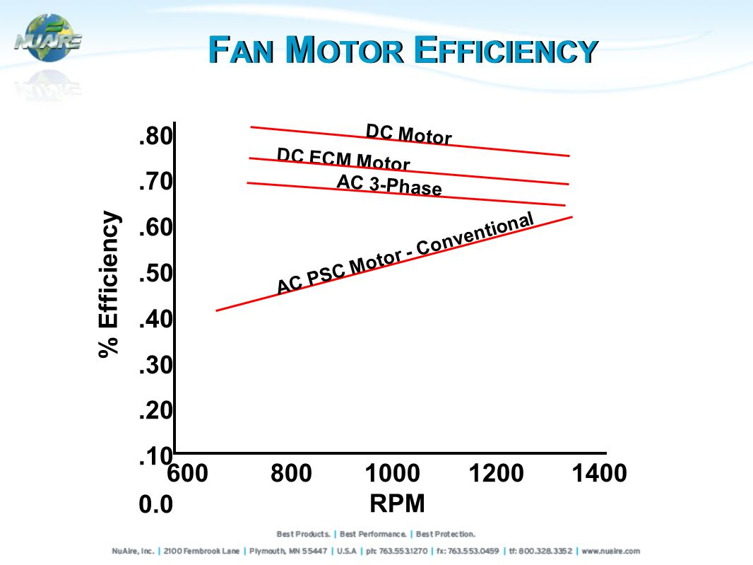 % Efficiency.80.70.60.50.40.30.20.10 0.0 600800100012001400 RPM DC Motor DC ECM Motor AC PSC Motor - Conventional AC 3-Phase F AN M OTOR E FFICIENCY