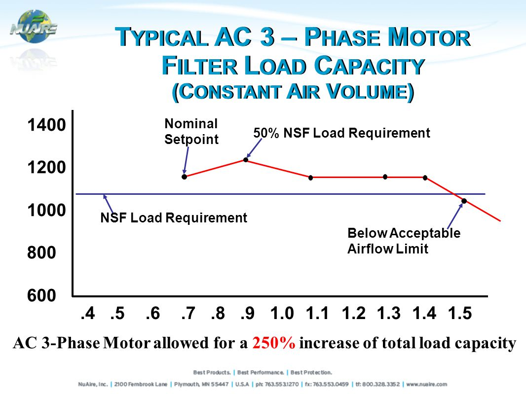 AC 3-Phase Motor allowed for a 250% increase of total load capacity 1400 1200 1000 800 600 NSF Load Requirement Below Acceptable Airflow Limit Nominal Setpoint 50% NSF Load Requirement.4.5.6.7.8.91.01.11.21.31.41.5 T YPICAL AC 3 – P HASE M OTOR F ILTER L OAD C APACITY (C ONSTANT A IR V OLUME )