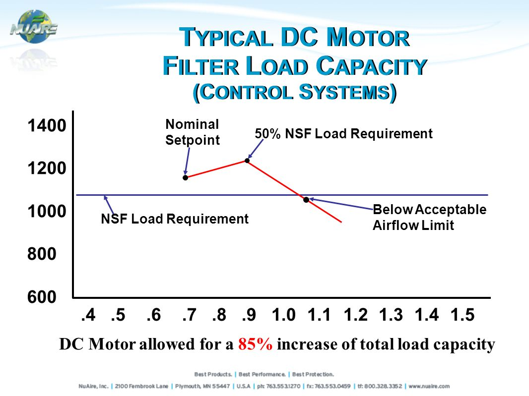 1400 1200 1000 800 600 NSF Load Requirement Below Acceptable Airflow Limit Nominal Setpoint 50% NSF Load Requirement.4.5.6.7.8.91.01.11.21.31.41.5 DC Motor allowed for a 85% increase of total load capacity T YPICAL DC M OTOR F ILTER L OAD C APACITY (C ONTROL S YSTEMS )