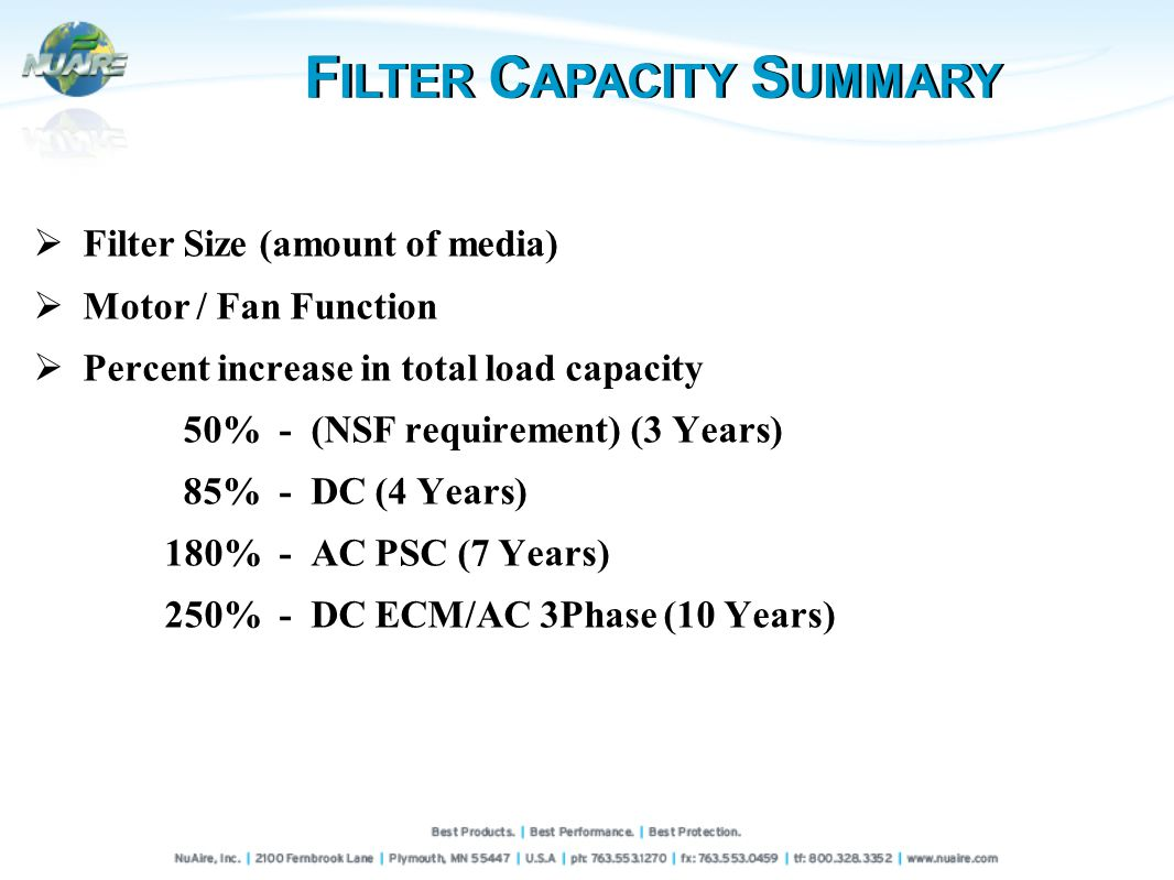 Filter Size (amount of media) Motor / Fan Function Percent increase in total load capacity 50% - (NSF requirement) (3 Years) 85% - DC (4 Years) 180% - AC PSC (7 Years) 250% - DC ECM/AC 3Phase (10 Years) F ILTER C APACITY S UMMARY
