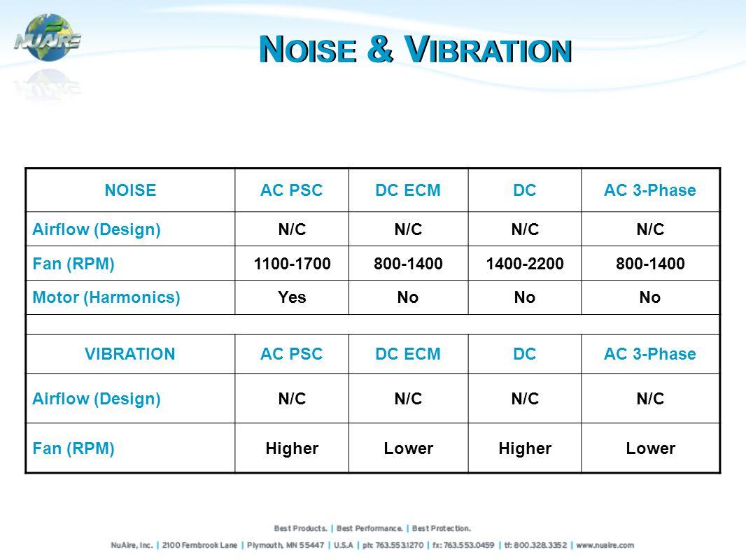 NOISEAC PSCDC ECMDCAC 3-Phase Airflow (Design)N/C Fan (RPM)1100-1700800-14001400-2200800-1400 Motor (Harmonics)YesNo VIBRATIONAC PSCDC ECMDCAC 3-Phase Airflow (Design)N/C Fan (RPM)HigherLowerHigherLower N OISE & V IBRATION