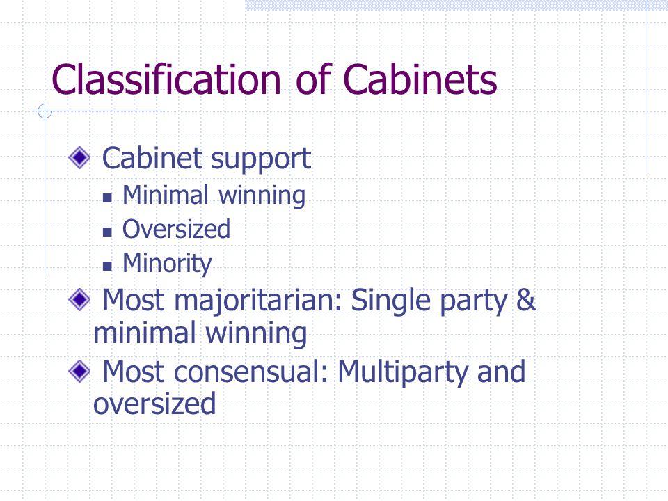 Classification of Cabinets Cabinet support Minimal winning Oversized Minority Most majoritarian: Single party & minimal winning Most consensual: Multi