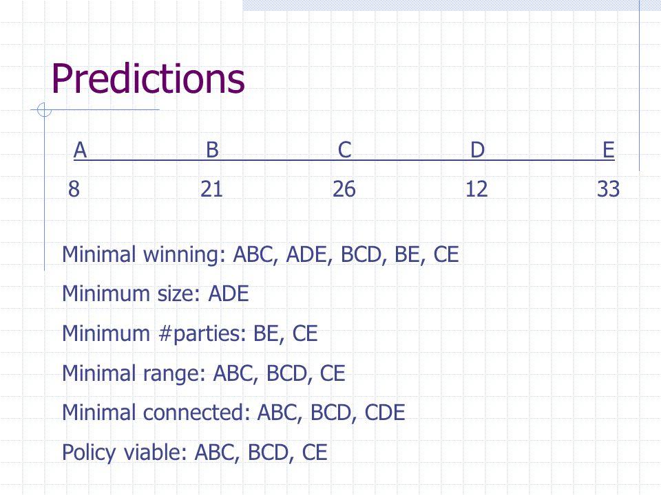 Predictions ABCDE 821261233 Minimal winning: ABC, ADE, BCD, BE, CE Minimum size: ADE Minimum #parties: BE, CE Minimal range: ABC, BCD, CE Minimal conn