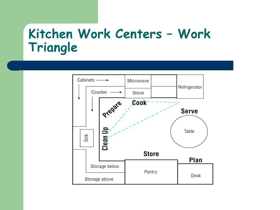 Kitchen Work Centers – Work Triangle