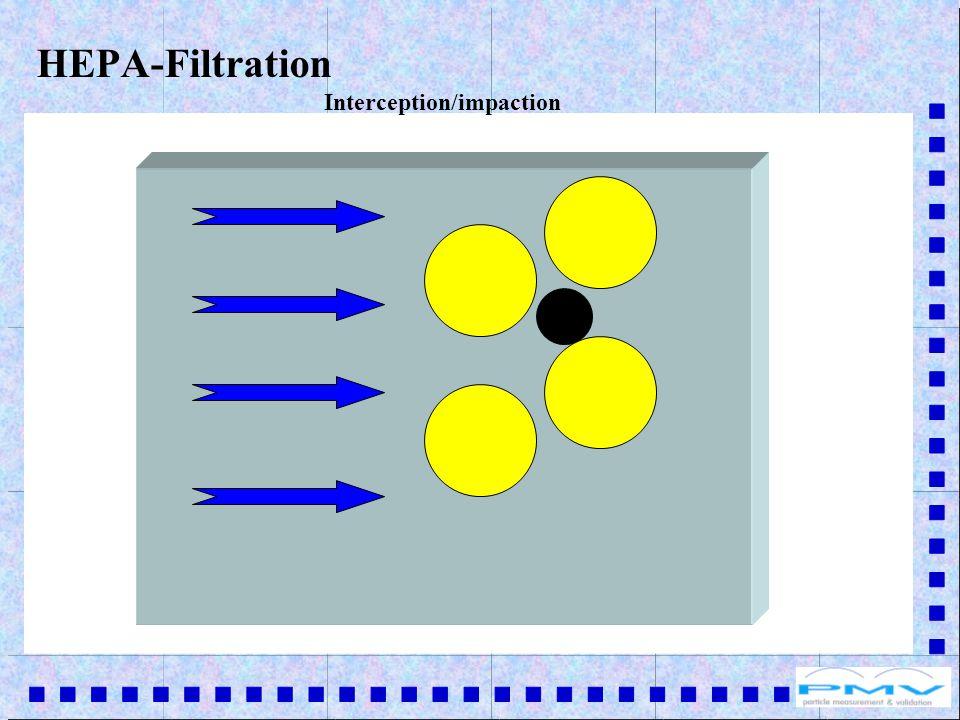HEPA-Filtration Interception/impaction