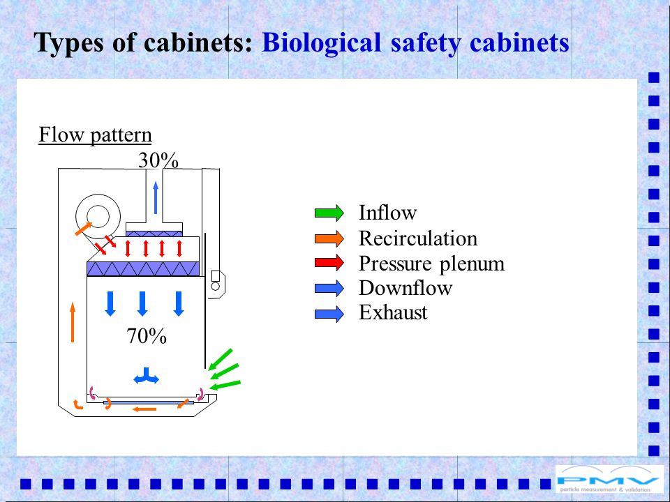 Inflow Recirculation Pressure plenum Downflow Exhaust Flow pattern 70% 30% Types of cabinets: Biological safety cabinets