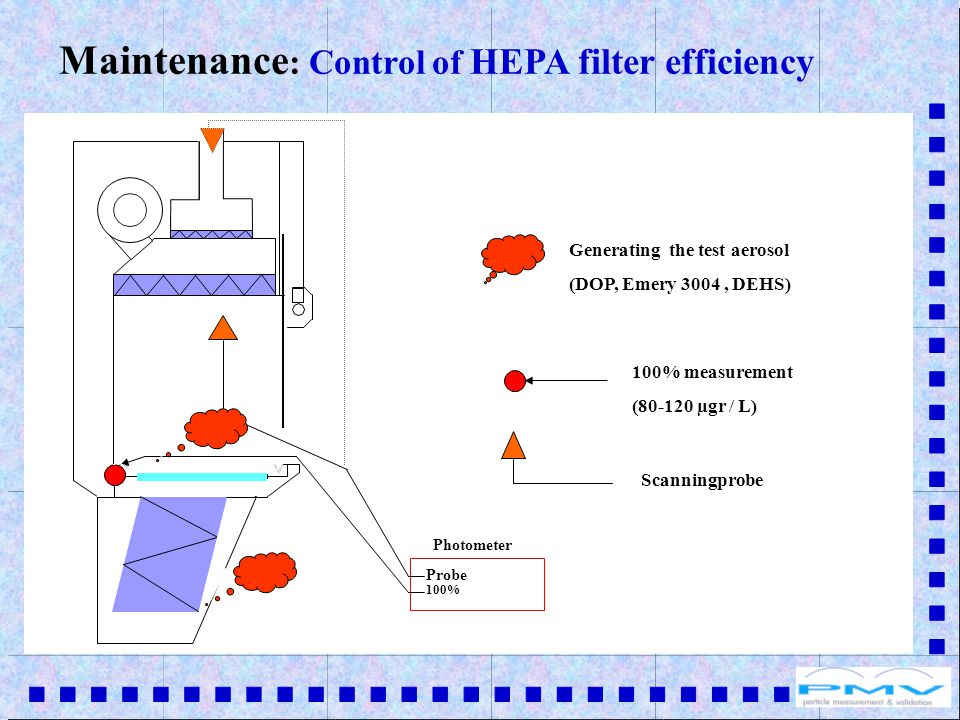Photometer Generating the test aerosol (DOP, Emery 3004, DEHS) 100% measurement (80-120 µgr / L) 100% Probe Scanningprobe Maintenance : Control of HEPA filter efficiency