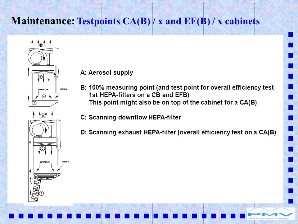 Maintenance: Testpoints CA(B) / x and EF(B) / x cabinets A: Aerosol supply B: 100% measuring point (and test point for overall efficiency test 1st HEPA-filters on a CB and EFB) This point might also be on top of the cabinet for a CA(B) C: Scanning downflow HEPA-filter D: Scanning exhaust HEPA-filter (overall efficiency test on a CA(B)