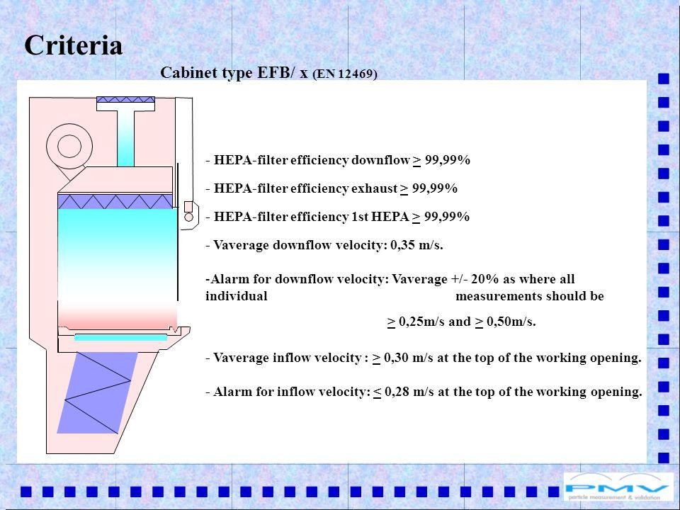 - HEPA-filter efficiency downflow > 99,99% - HEPA-filter efficiency exhaust > 99,99% - Vaverage downflow velocity: 0,35 m/s.
