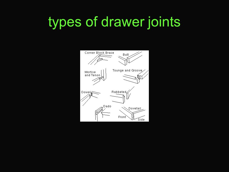 types of drawer joints