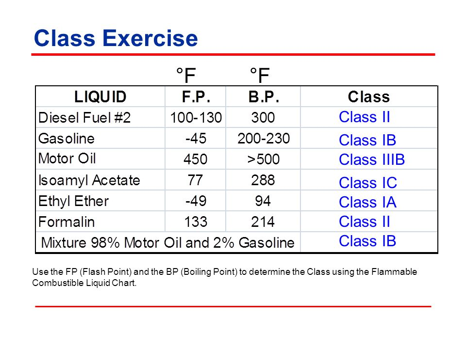 Class Exercise °F Use the FP (Flash Point) and the BP (Boiling Point) to determine the Class using the Flammable Combustible Liquid Chart.