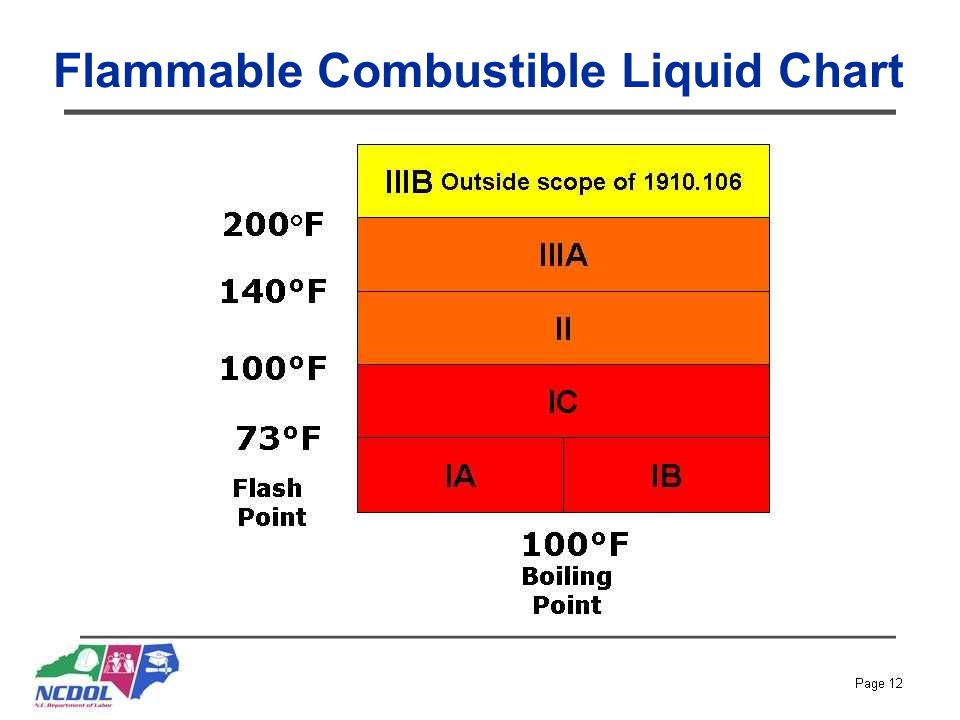 Flammable Combustible Liquid Chart