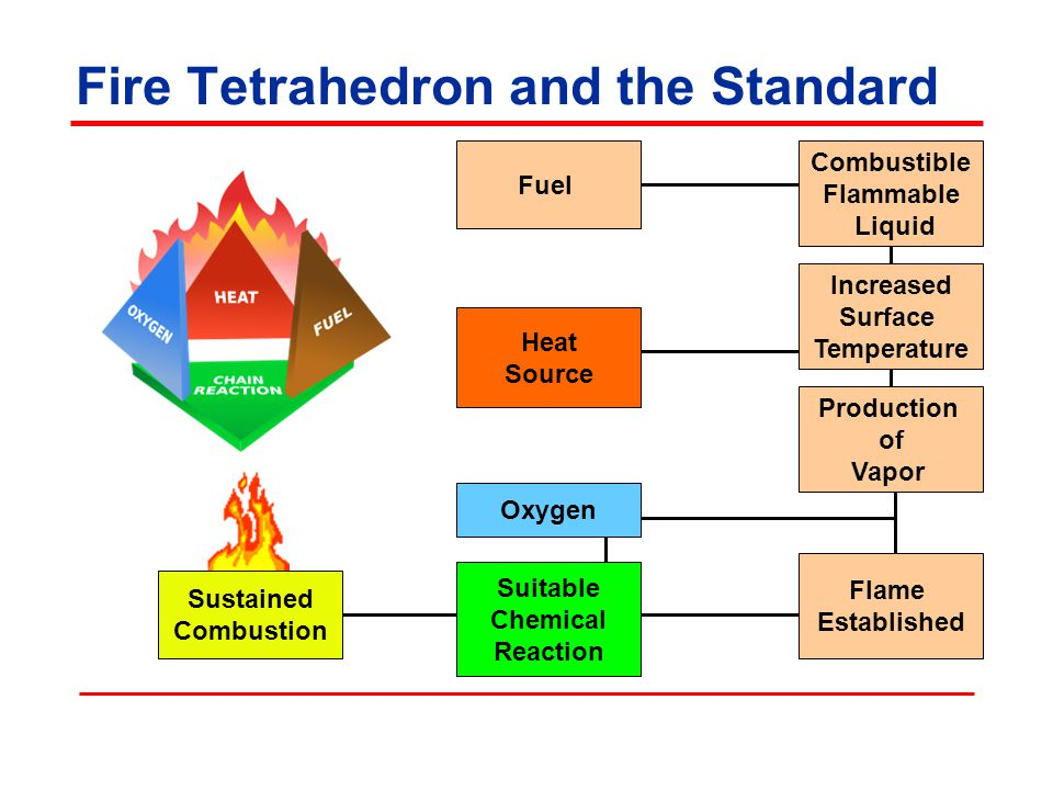 Fire Tetrahedron and the Standard Sustained Combustion Flame Established Production of Vapor Increased Surface Temperature Combustible Flammable Liquid Oxygen Heat Source Fuel Suitable Chemical Reaction