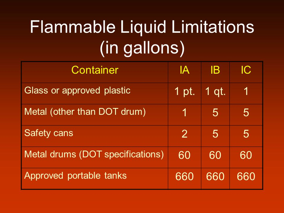 Flammable Liquid Limitations (in gallons) ContainerIAIBIC Glass or approved plastic 1 pt.1 qt.1 Metal (other than DOT drum) 155 Safety cans 255 Metal