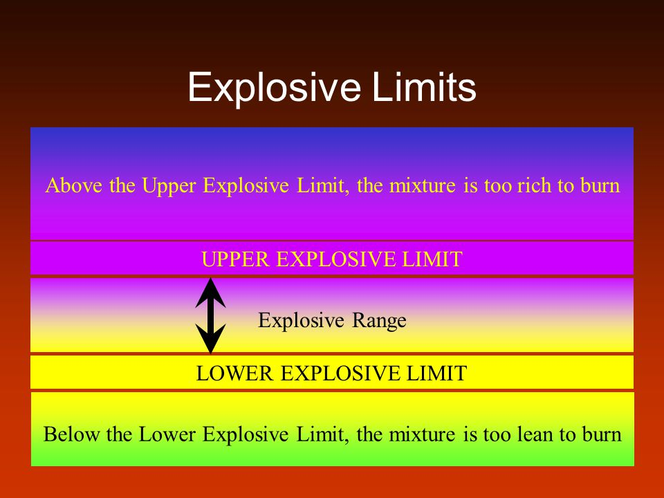 Precautions Effects of overexposure to flammable liquids includes: –Inhalation: Irritation to respiratory passages, nausea, headaches, muscle weakness, drowsiness, loss of coordination, disorientation, confusion, unconsciousness, and death.