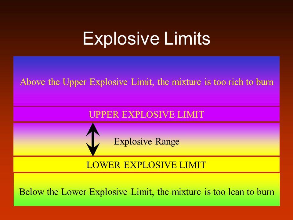 Combustible Liquid Exempt Amounts (in gallons) ConditionIIIIIAIIIB Inside; unprotected by sprinklers or cabinets.