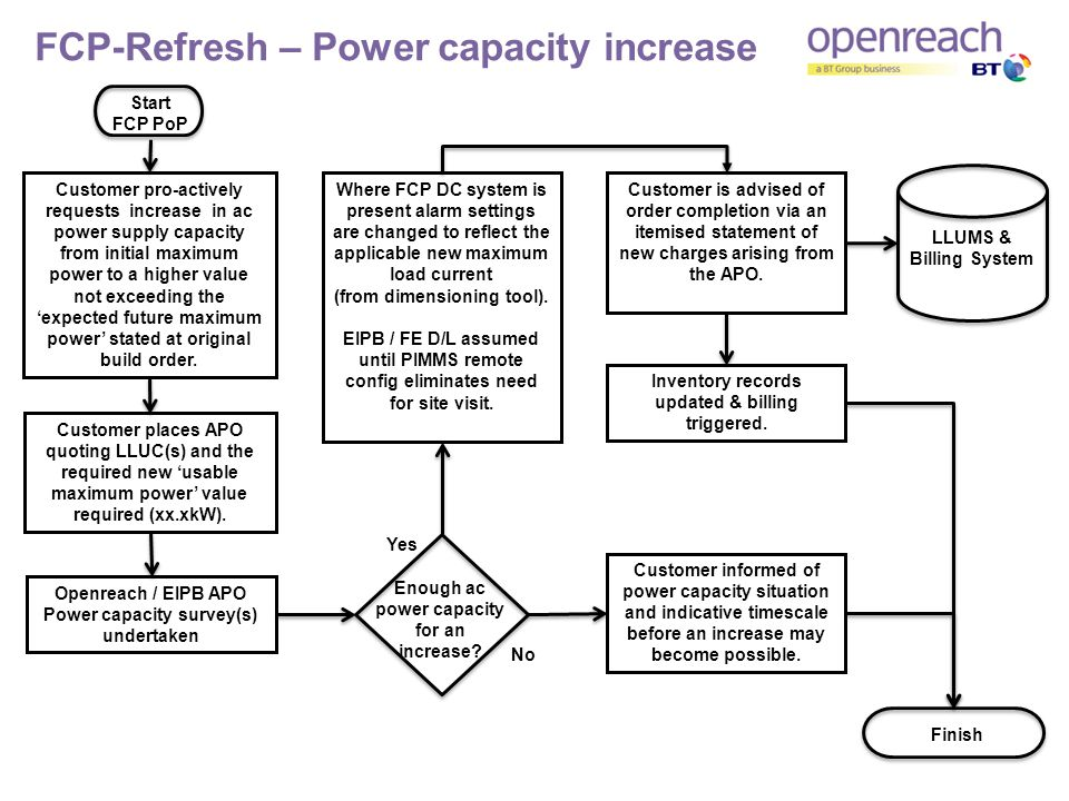 FCP-Refresh – Power capacity increase Start FCP PoP Customer pro-actively requests increase in ac power supply capacity from initial maximum power to a higher value not exceeding the expected future maximum power stated at original build order.