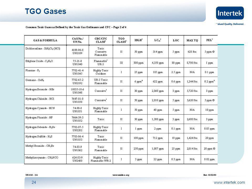 www.intertek.com24 TGO Gases