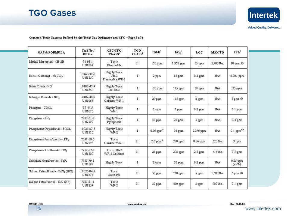 www.intertek.com25 TGO Gases