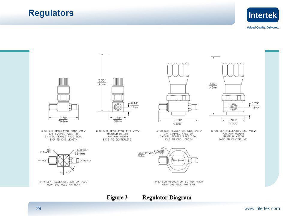 www.intertek.com29 Regulators