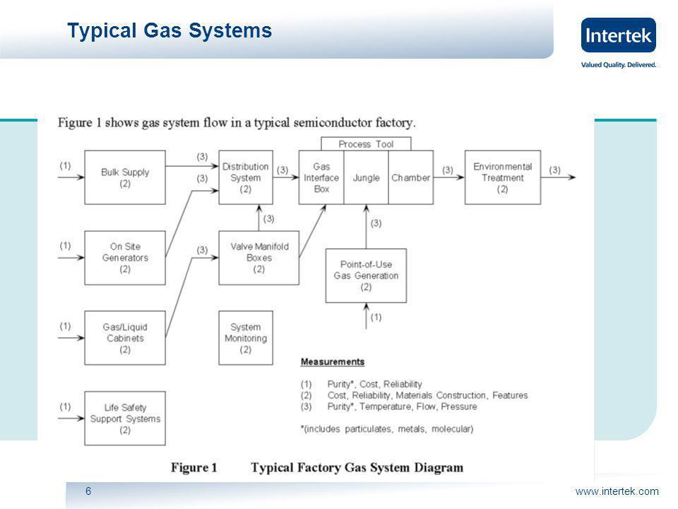 www.intertek.com6 Typical Gas Systems