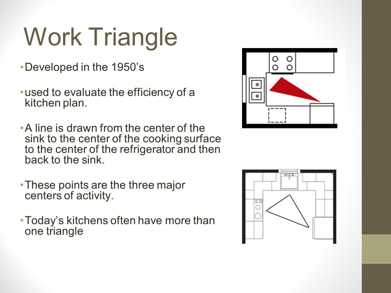 Work Triangle Developed in the 1950s used to evaluate the efficiency of a kitchen plan.