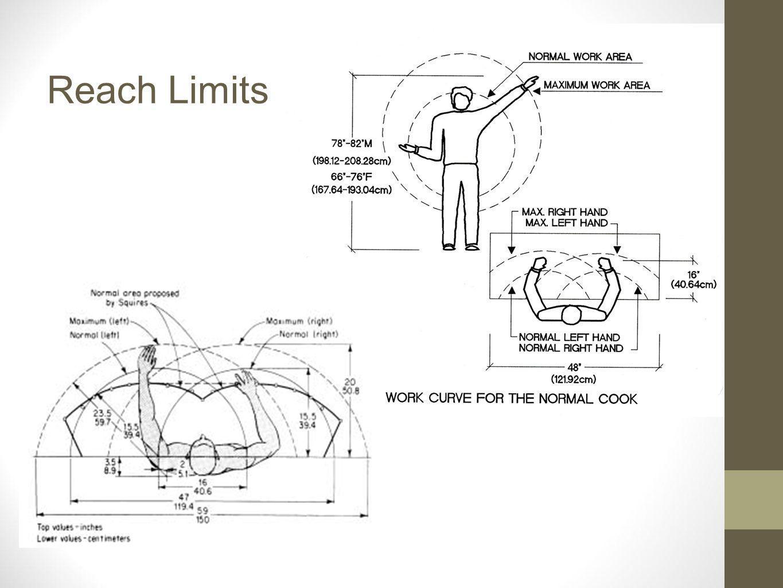 Reach Limits