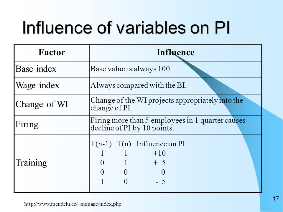 http://www.mendelu.cz/~manage/index.php 17 Influence of variables on PI FactorInfluence Base index Base value is always 100.