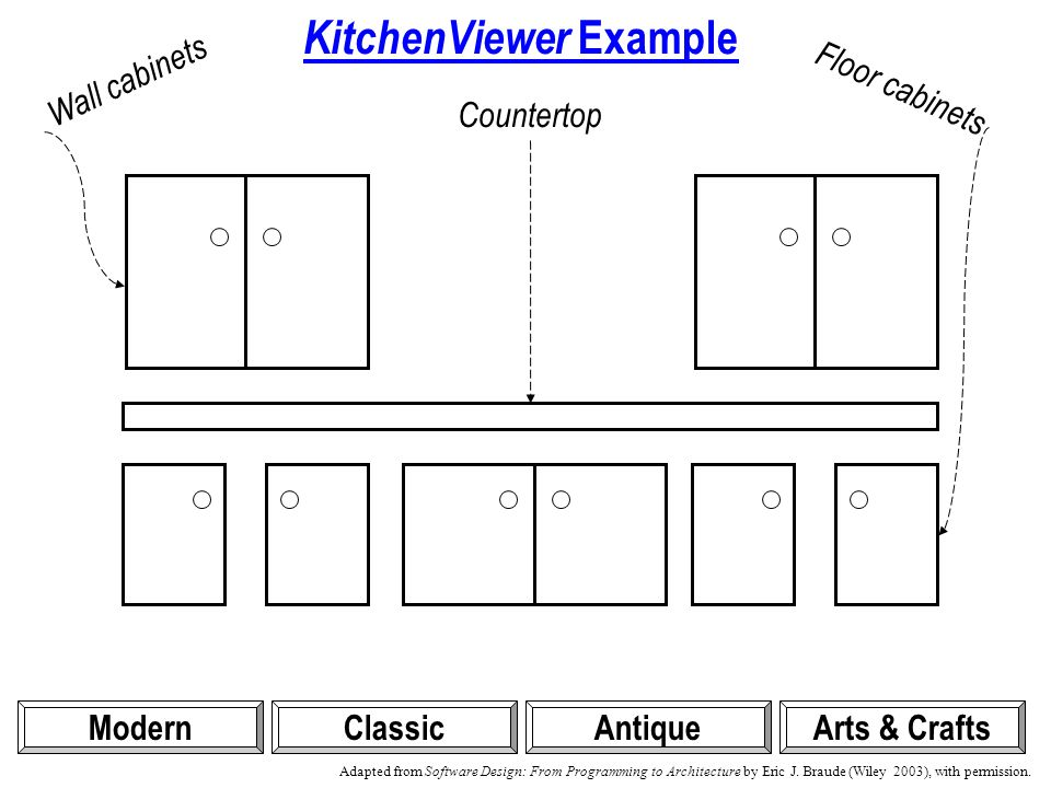 KitchenViewer Example ModernClassicAntiqueArts & Crafts Wall cabinets Floor cabinets Countertop Adapted from Software Design: From Programming to Architecture by Eric J.