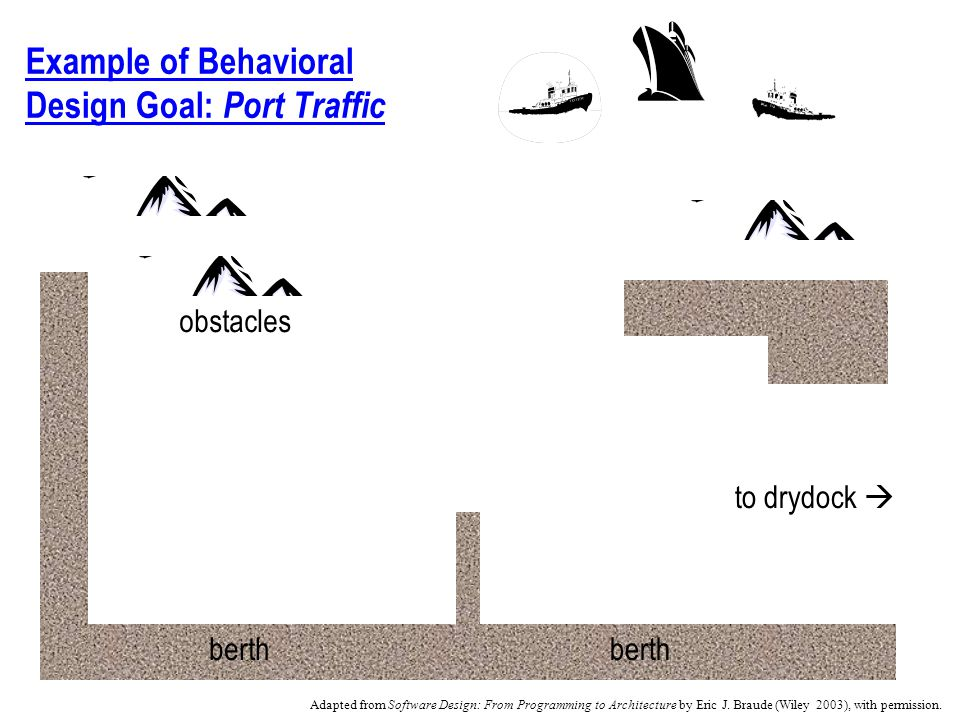 Example of Behavioral Design Goal: Port Traffic berth to drydock obstacles Adapted from Software Design: From Programming to Architecture by Eric J.