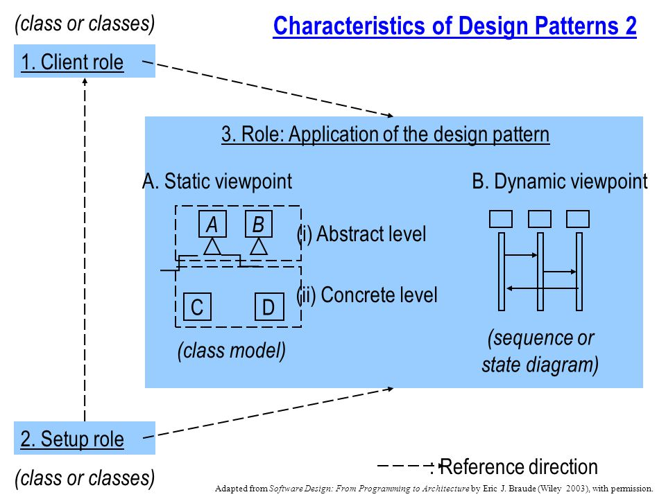 Characteristics of Design Patterns 2 1. Client role 2.