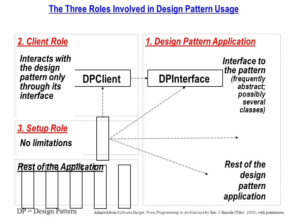 2. Client Role1.