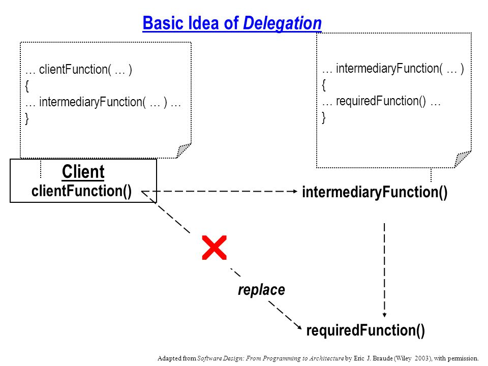 Basic Idea of Delegation requiredFunction() … intermediaryFunction( … ) { … requiredFunction() … } Client clientFunction() intermediaryFunction() replace … clientFunction( … ) { … intermediaryFunction( … ) … } Adapted from Software Design: From Programming to Architecture by Eric J.