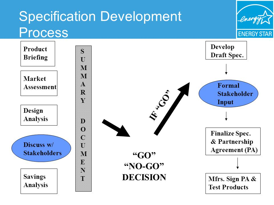 Specification Development Process Market Assessment Design Analysis GO NO-GO DECISION Develop Draft Spec.