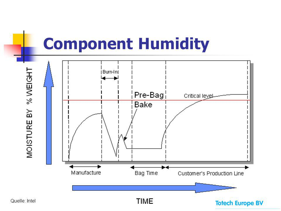 Component Humidity Quelle: Intel