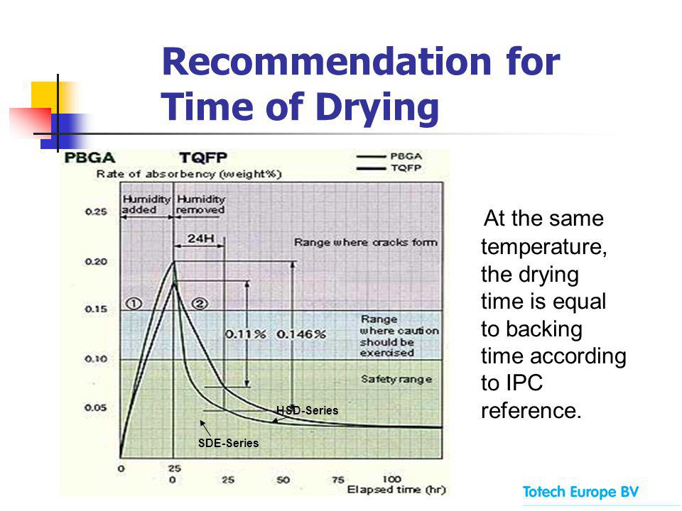 Recommendation for Time of Drying At the same temperature, the drying time is equal to backing time according to IPC reference.