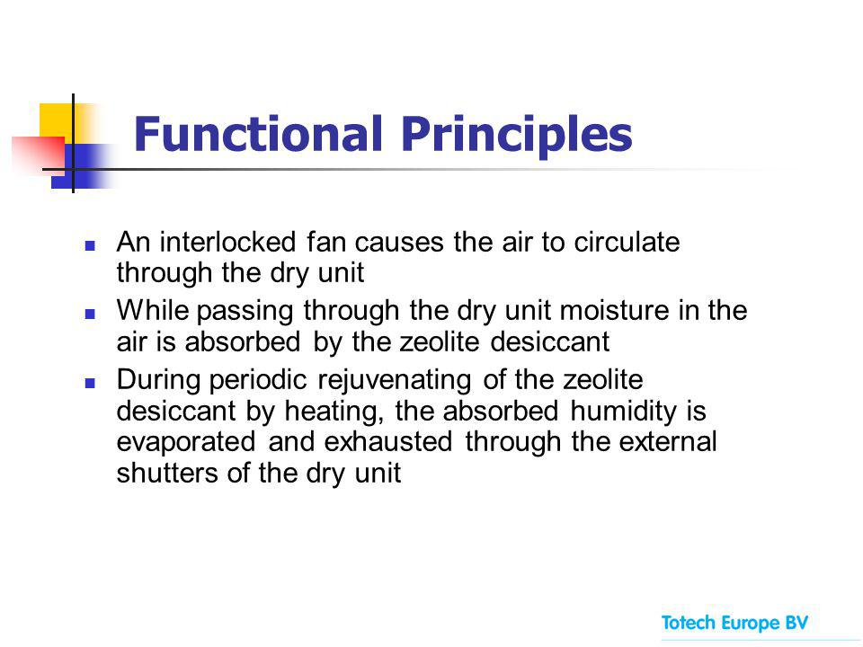 Functional Principles An interlocked fan causes the air to circulate through the dry unit While passing through the dry unit moisture in the air is ab