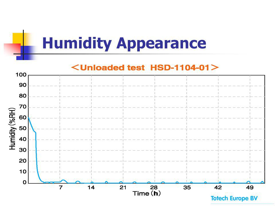 Humidity Appearance