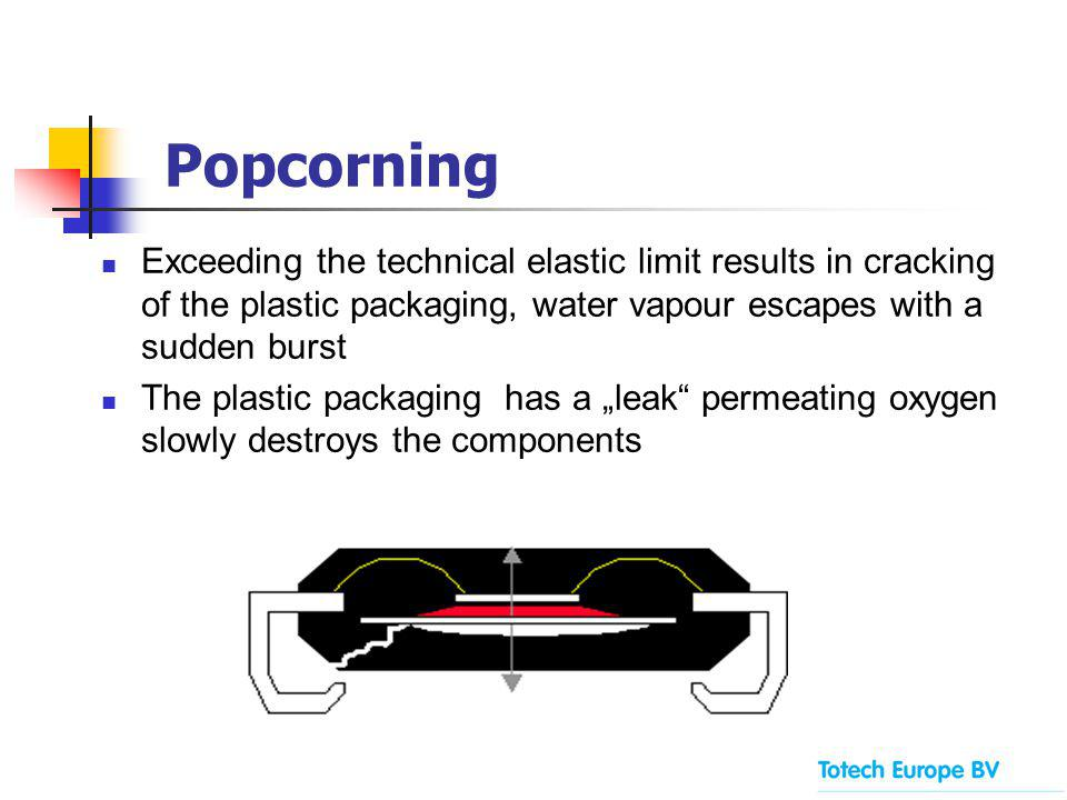 Popcorning Exceeding the technical elastic limit results in cracking of the plastic packaging, water vapour escapes with a sudden burst The plastic packaging has a leak permeating oxygen slowly destroys the components