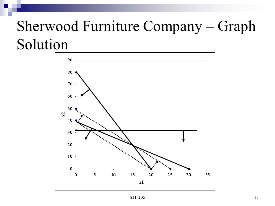 MT 23517 Sherwood Furniture Company – Graph Solution