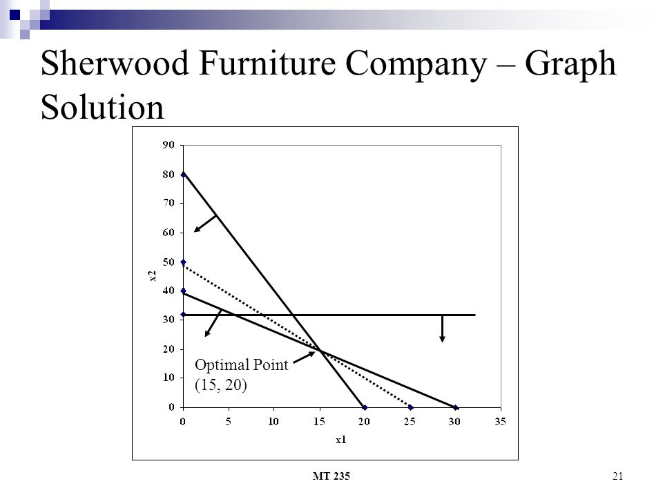 MT 23521 Sherwood Furniture Company – Graph Solution Optimal Point (15, 20)