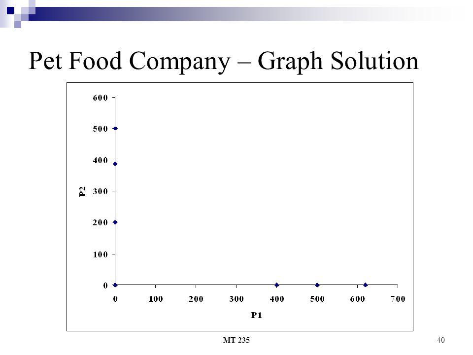 MT 23540 Pet Food Company – Graph Solution