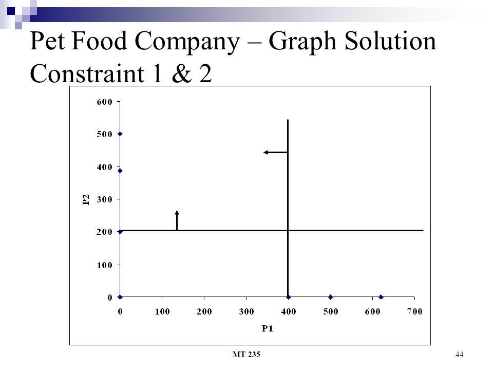 MT 23544 Pet Food Company – Graph Solution Constraint 1 & 2