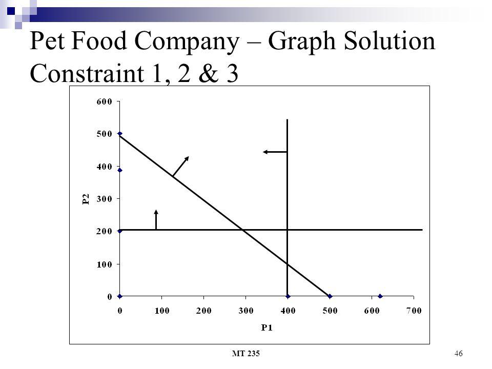 MT 23546 Pet Food Company – Graph Solution Constraint 1, 2 & 3