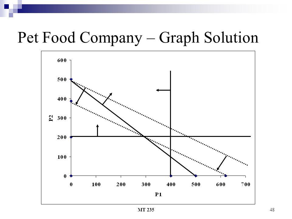 MT 23548 Pet Food Company – Graph Solution