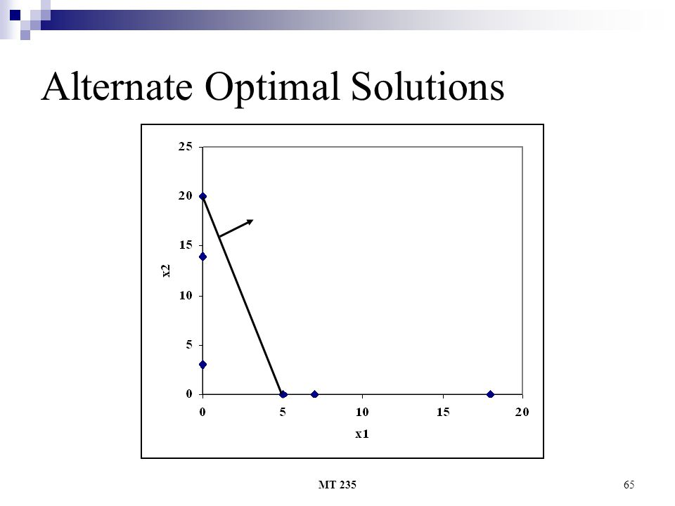 MT 23565 Alternate Optimal Solutions