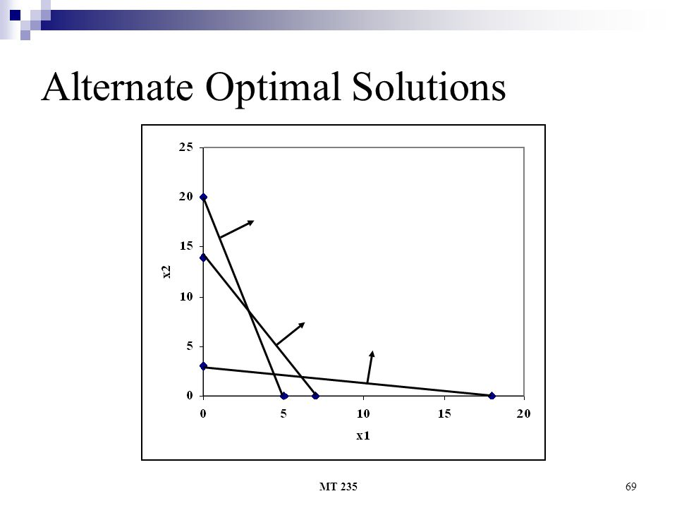 MT 23569 Alternate Optimal Solutions
