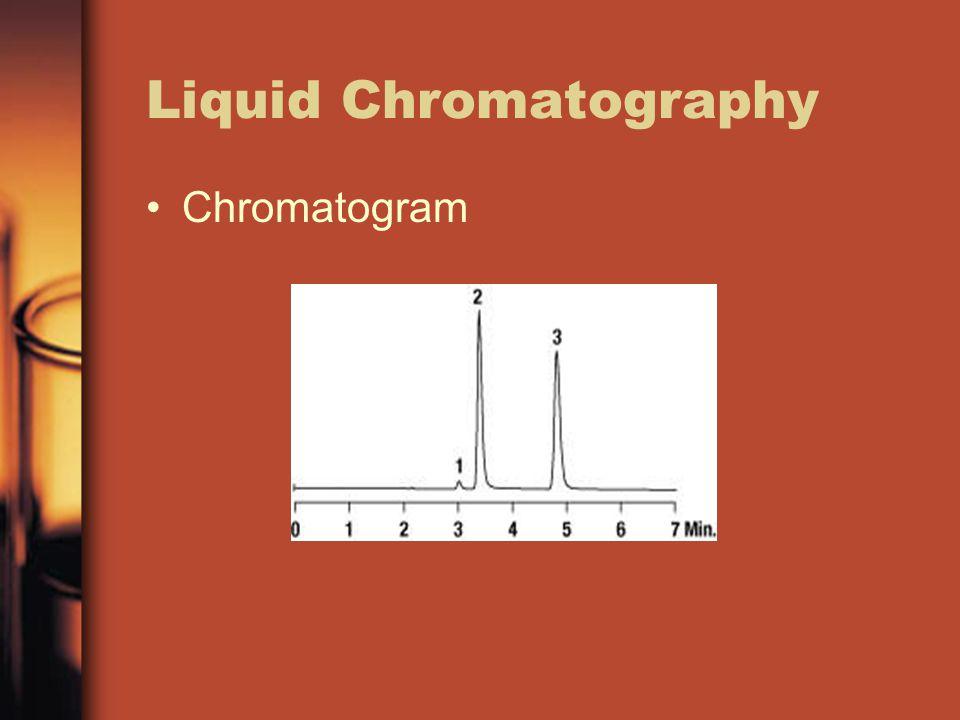 Liquid Chromatography Chromatogram